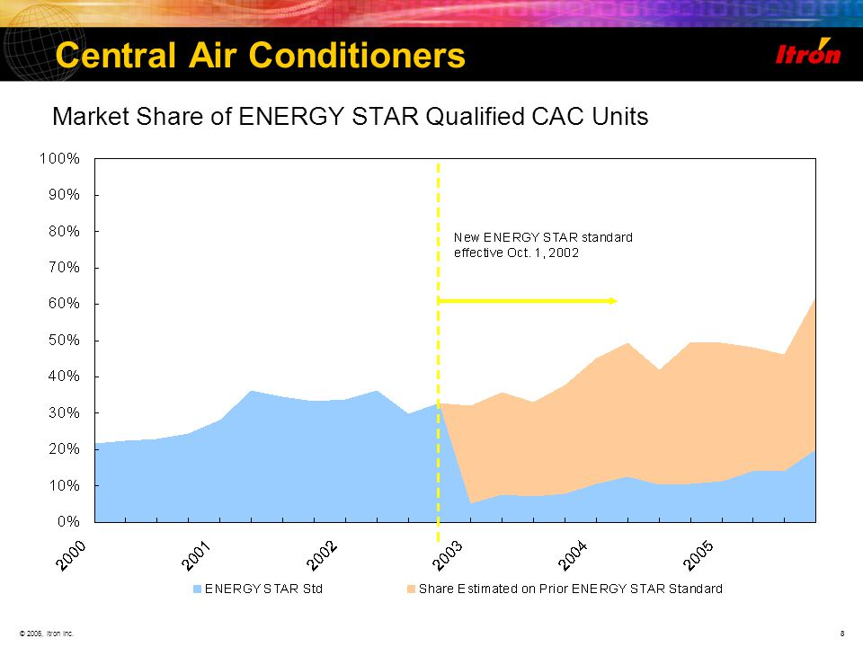 © 2006, Itron Inc.8 Central Air Conditioners Market Share of ENERGY STAR Qualified CAC Units