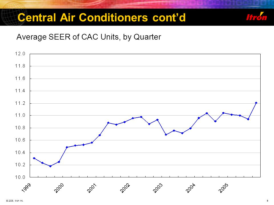 © 2006, Itron Inc.9 Central Air Conditioners contd Average SEER of CAC Units, by Quarter