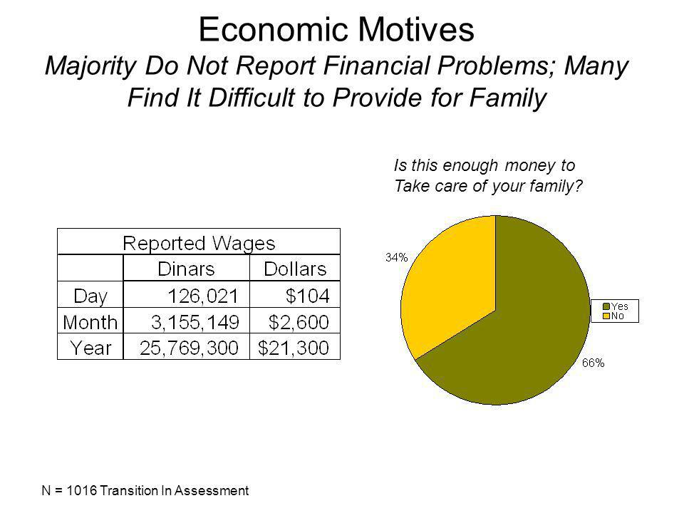 Economic Motives Majority Do Not Report Financial Problems; Many Find It Difficult to Provide for Family Is this enough money to Take care of your family.