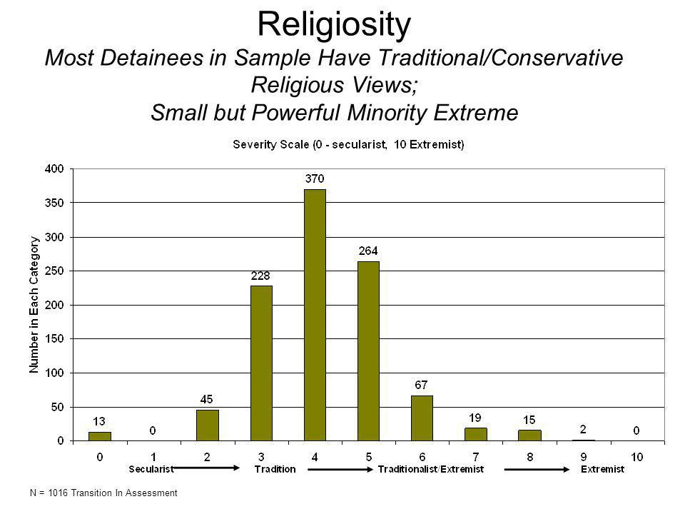 Religiosity Most Detainees in Sample Have Traditional/Conservative Religious Views; Small but Powerful Minority Extreme N = 1016 Transition In Assessment
