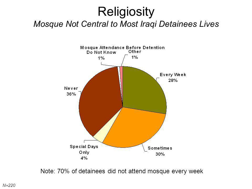 Religiosity Mosque Not Central to Most Iraqi Detainees Lives Note: 70% of detainees did not attend mosque every week N=220
