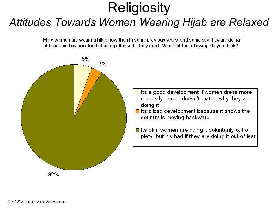 Religiosity Attitudes Towards Women Wearing Hijab are Relaxed N = 1016 Transition In Assessment