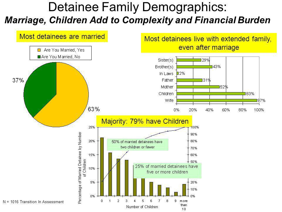 Detainee Family Demographics: Marriage, Children Add to Complexity and Financial Burden Most detainees are married Most detainees live with extended family, even after marriage Majority: 79% have Children N = 1016 Transition In Assessment