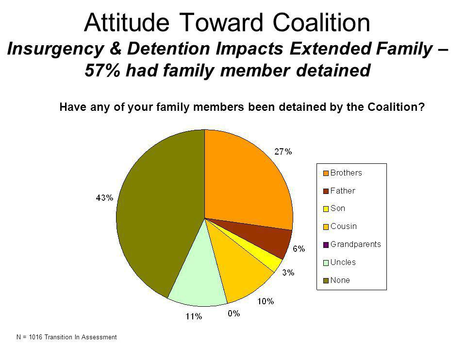 Attitude Toward Coalition Insurgency & Detention Impacts Extended Family – 57% had family member detained Have any of your family members been detained by the Coalition.