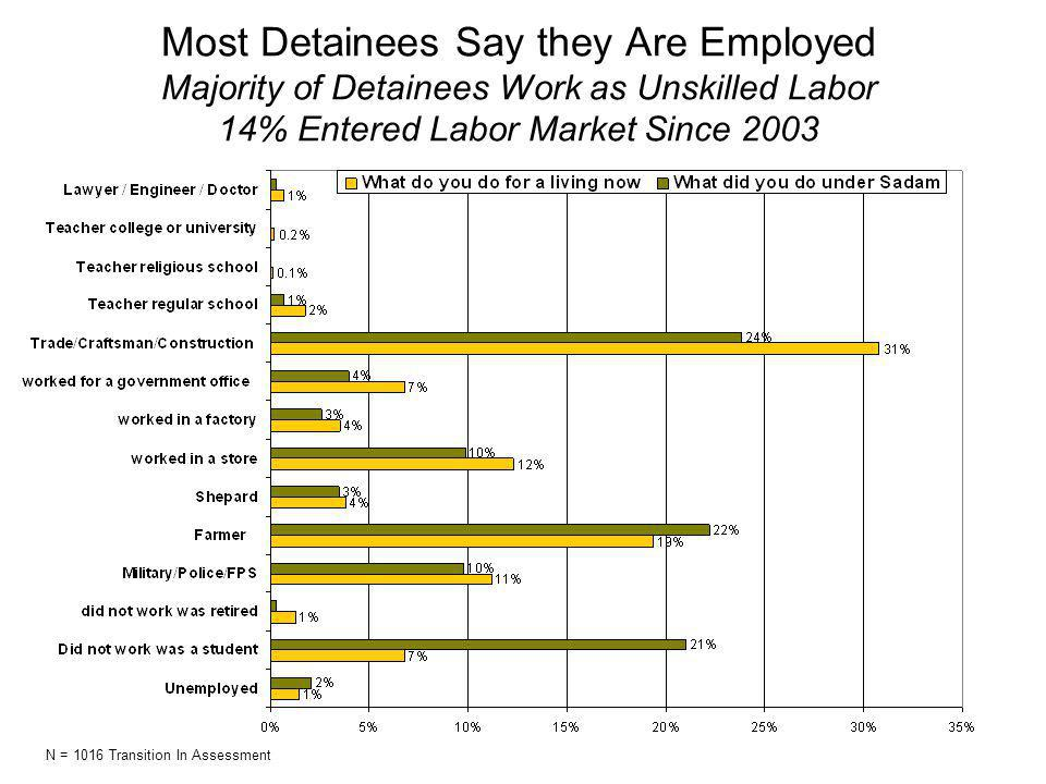 Most Detainees Say they Are Employed Majority of Detainees Work as Unskilled Labor 14% Entered Labor Market Since 2003 N = 1016 Transition In Assessment