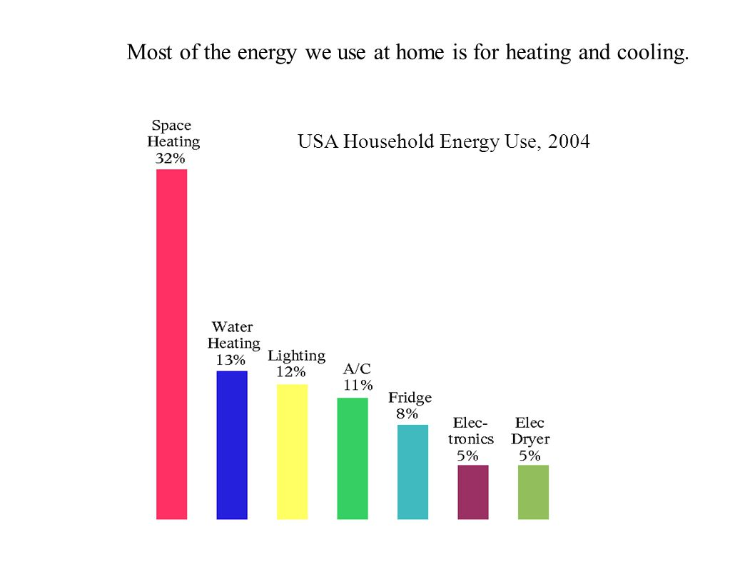 Most of the energy we use at home is for heating and cooling. USA Household Energy Use, 2004