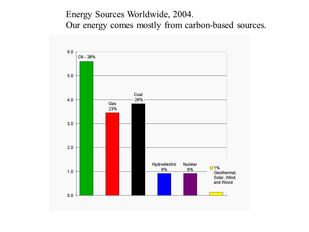 Energy Sources Worldwide, 2004. Our energy comes mostly from carbon-based sources.