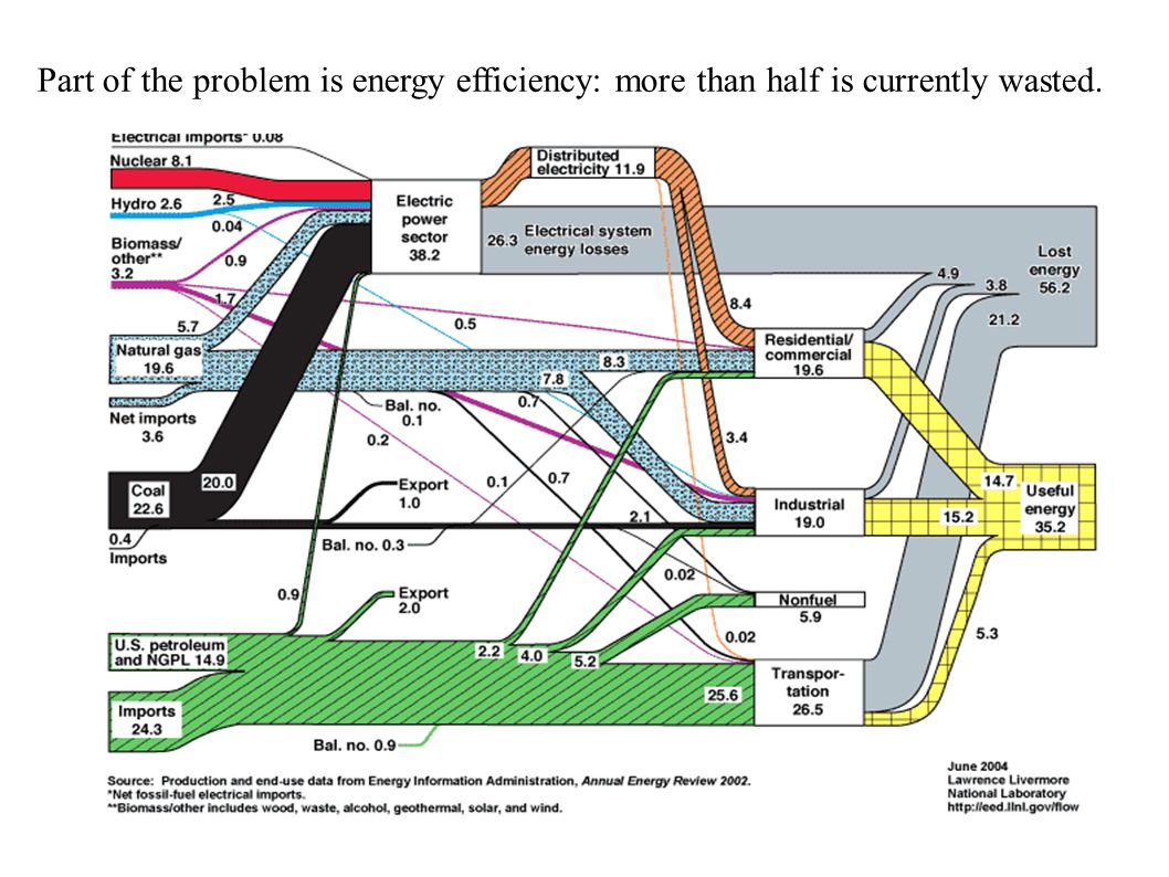 Part of the problem is energy efficiency: more than half is currently wasted.