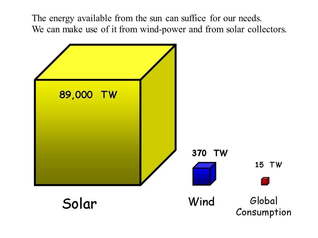 The energy available from the sun can suffice for our needs.