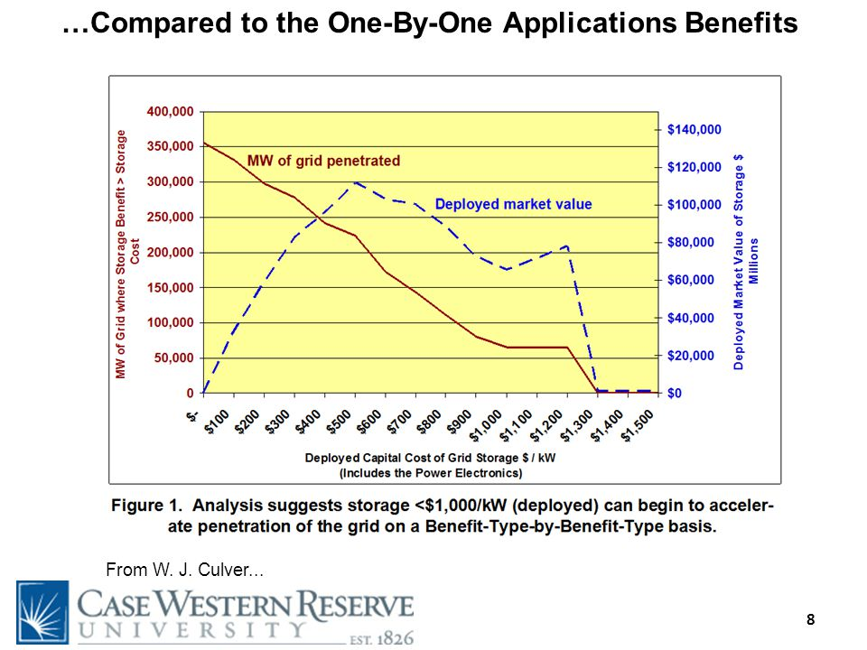 8 …Compared to the One-By-One Applications Benefits From W. J. Culver...