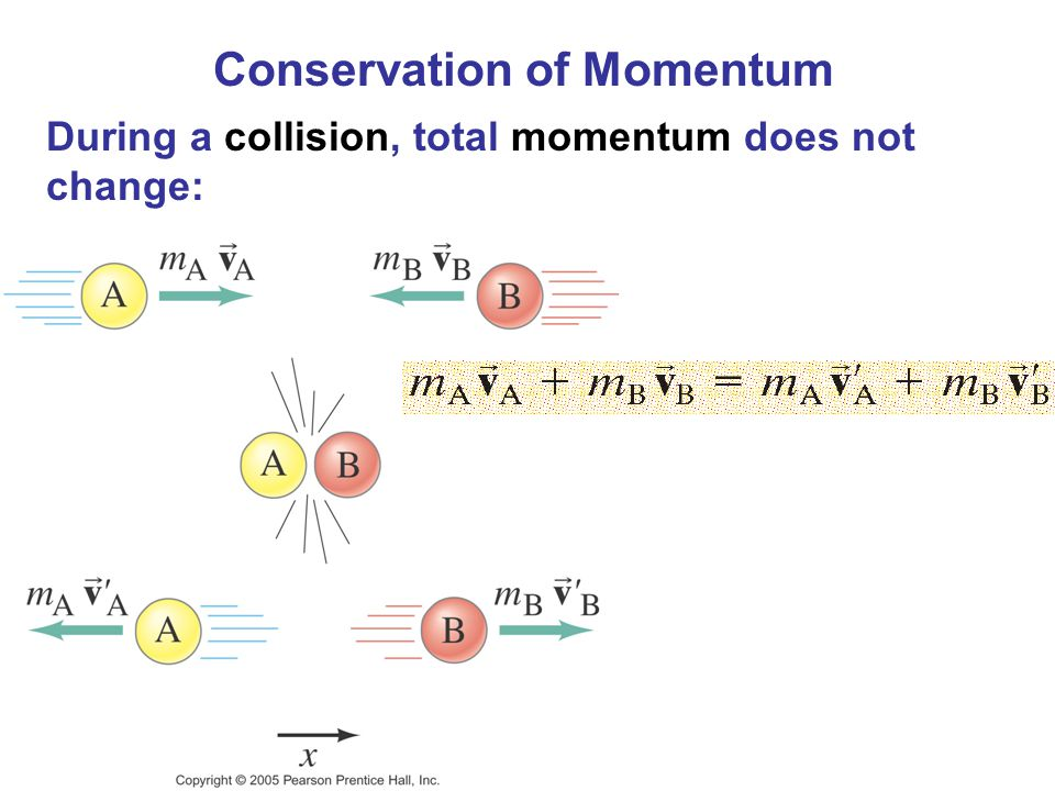 Conservation of Momentum During a collision, total momentum does not change: