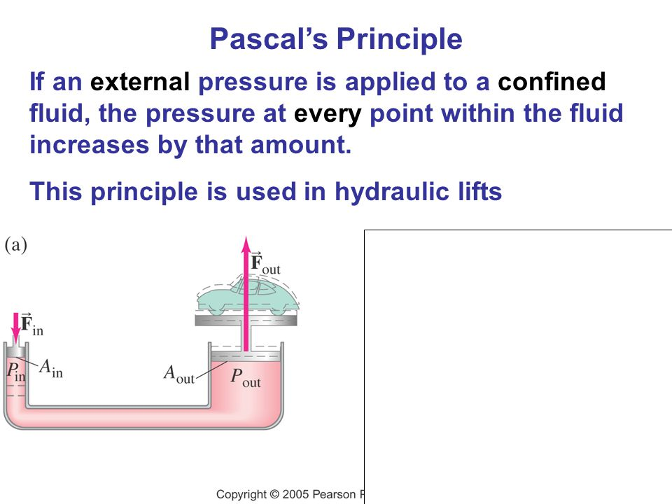 Pascals Principle If an external pressure is applied to a confined fluid, the pressure at every point within the fluid increases by that amount. This