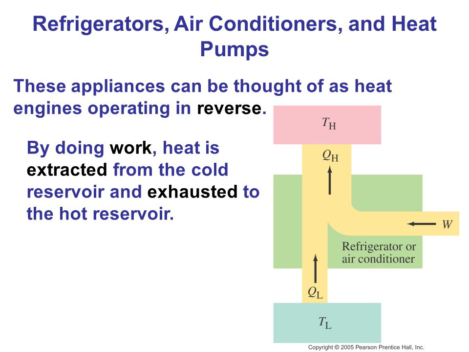 Refrigerators, Air Conditioners, and Heat Pumps These appliances can be thought of as heat engines operating in reverse. By doing work, heat is extrac