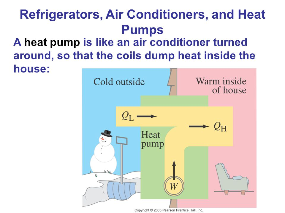 A heat pump is like an air conditioner turned around, so that the coils dump heat inside the house: