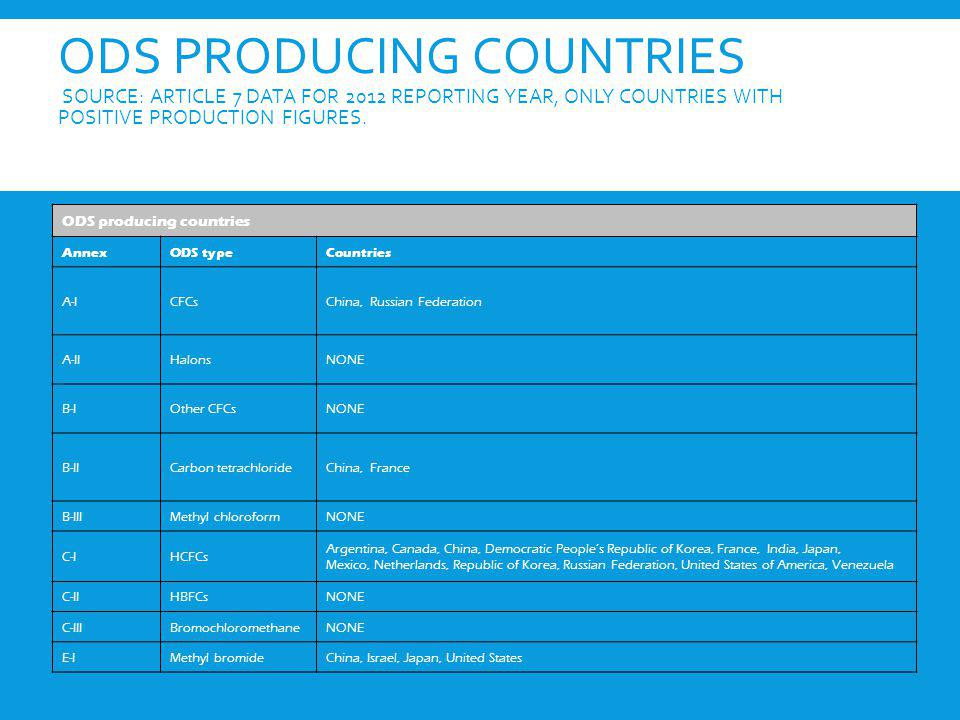 ODS PRODUCING COUNTRIES SOURCE: ARTICLE 7 DATA FOR 2012 REPORTING YEAR, ONLY COUNTRIES WITH POSITIVE PRODUCTION FIGURES. ODS producing countries Annex