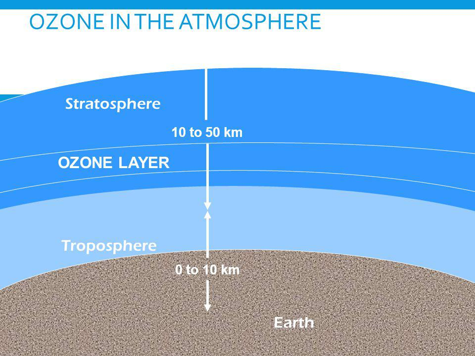 OZONE IN THE ATMOSPHERE Earth Troposphere OZONE LAYER Stratosphere 0 to 10 km 10 to 50 km