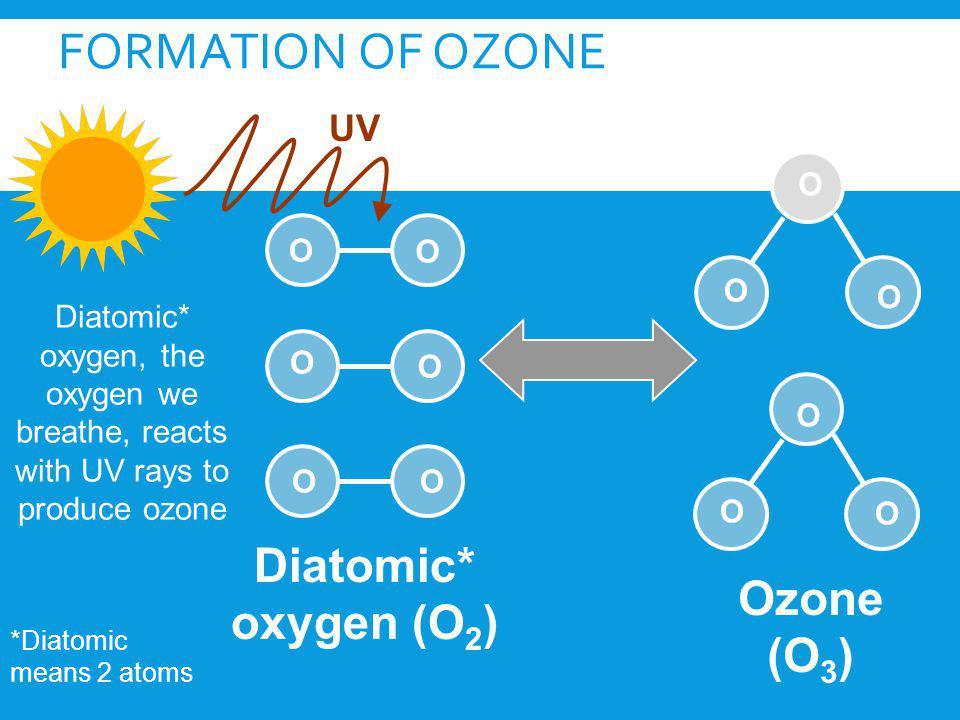FORMATION OF OZONE Ozone (O 3 ) UV O O O O Diatomic* oxygen (O 2 ) OO O O O O O O *Diatomic means 2 atoms Diatomic* oxygen, the oxygen we breathe, rea