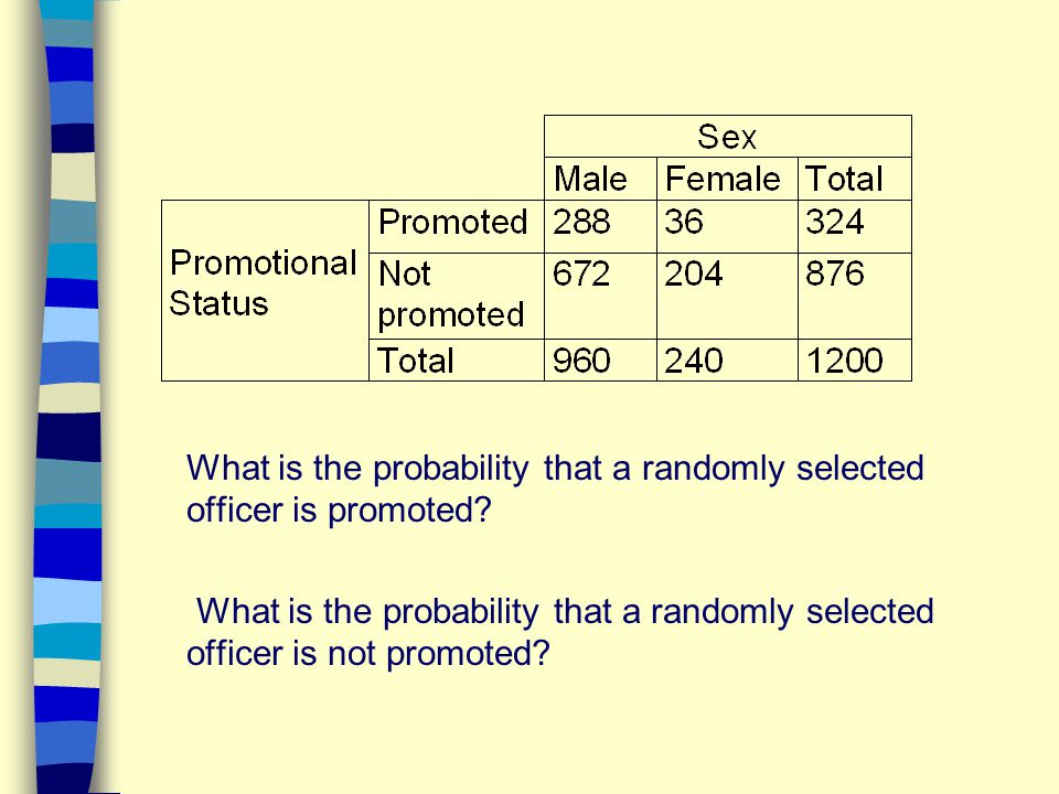 What is the probability that a randomly selected officer is promoted? What is the probability that a randomly selected officer is not promoted?