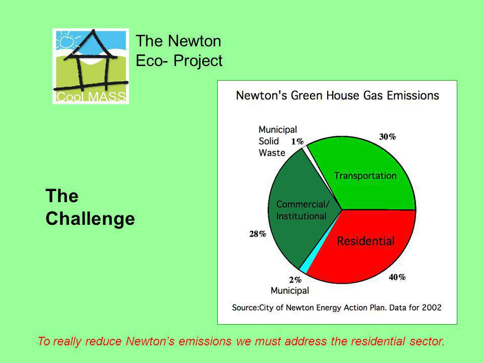The Newton Eco- Project The Challenge To really reduce Newtons emissions we must address the residential sector.