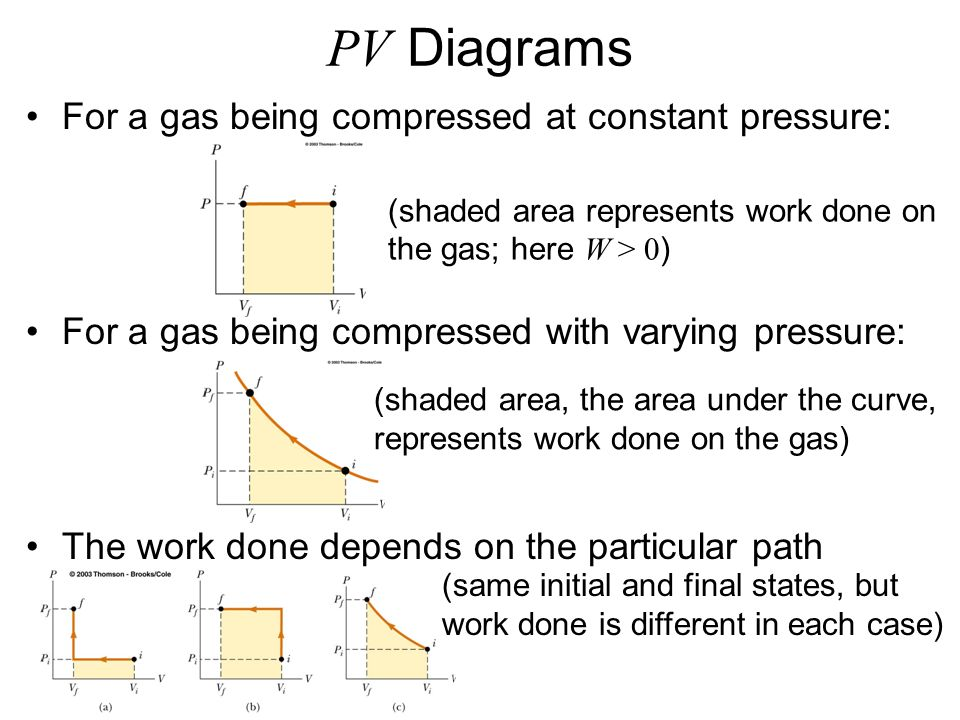 Work in Thermodynamic Processes This expression can only be used if the pressure remains constant during the expansion or compression –This is called