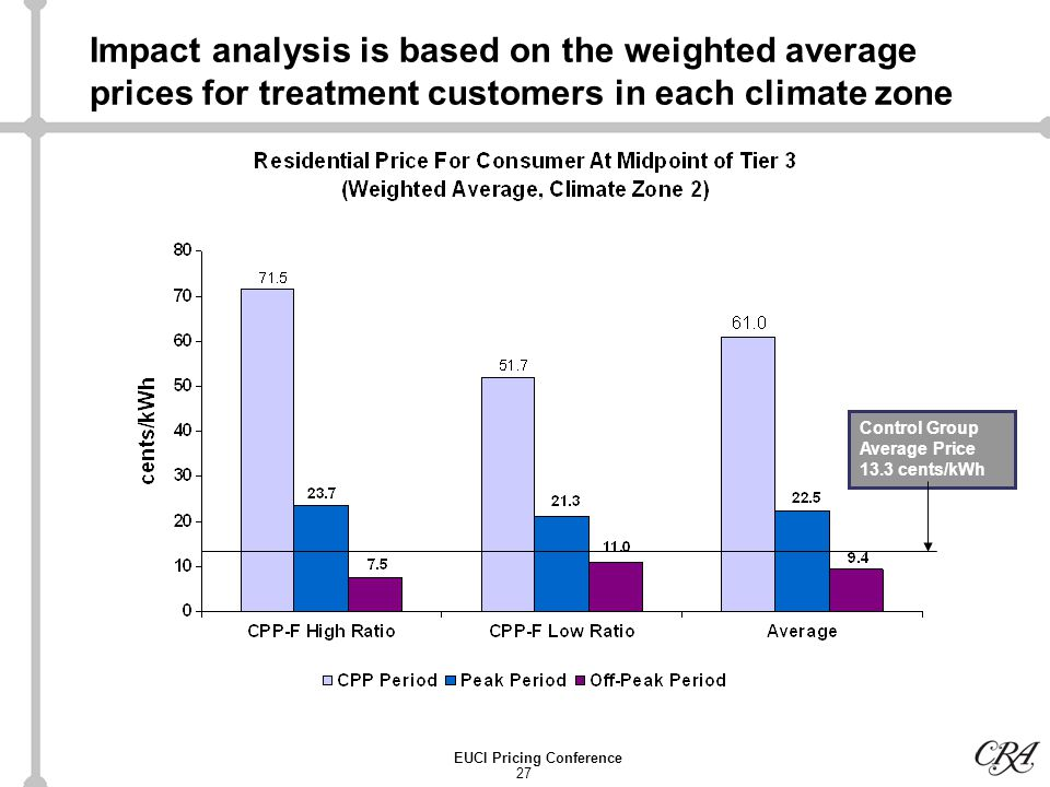27 EUCI Pricing Conference Impact analysis is based on the weighted average prices for treatment customers in each climate zone Control Group Average Price 13.3 cents/kWh