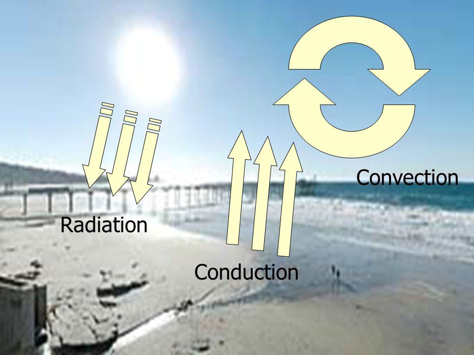 Radiation Convection Conduction