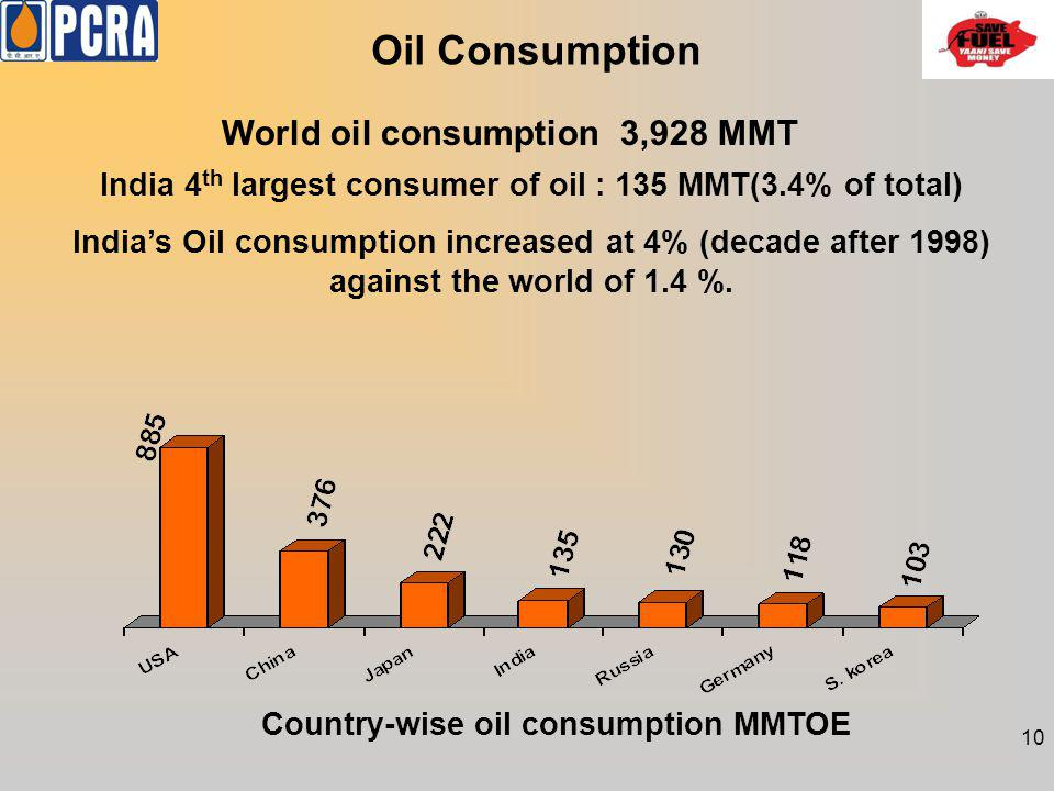 Oil Consumption India 4 th largest consumer of oil : 135 MMT(3.4% of total) Indias Oil consumption increased at 4% (decade after 1998) against the wor