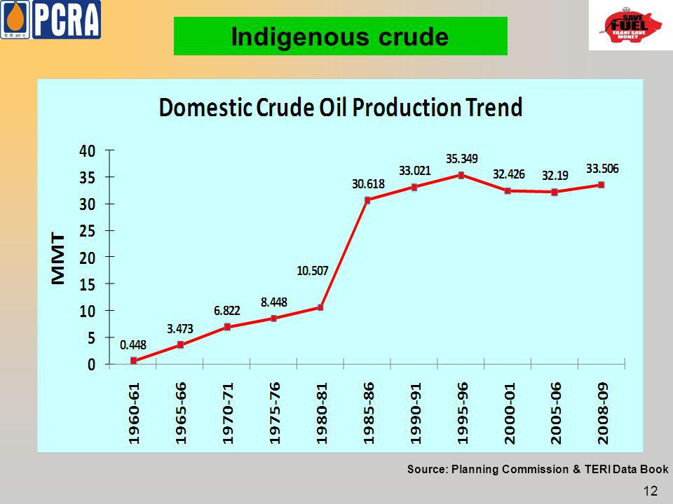 12 Source: Planning Commission & TERI Data Book Indigenous crude
