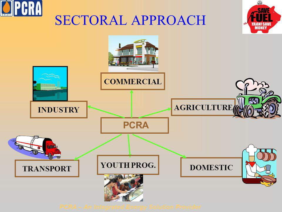 SECTORAL APPROACH PCRA INDUSTRY AGRICULTURE TRANSPORT DOMESTIC COMMERCIAL PCRA – An Integrated Energy Solution Provider YOUTH PROG.