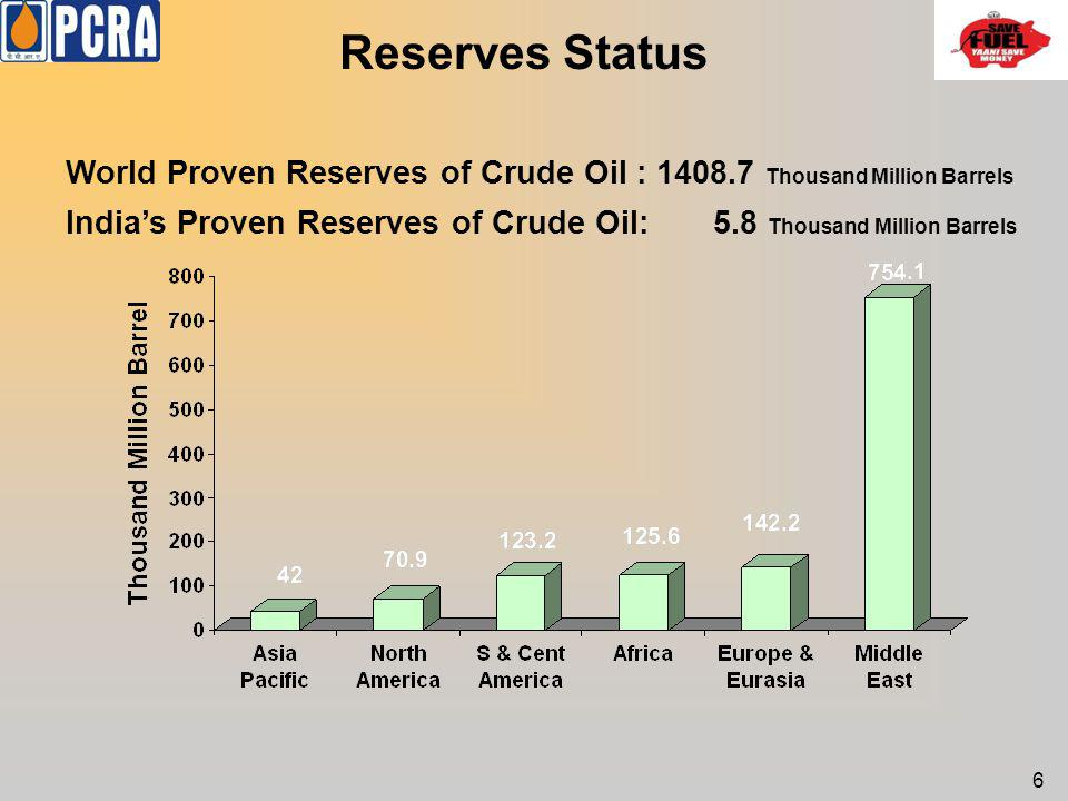 Reserves Status World Proven Reserves of Crude Oil : 1408.7 Thousand Million Barrels Indias Proven Reserves of Crude Oil: 5.8 Thousand Million Barrels
