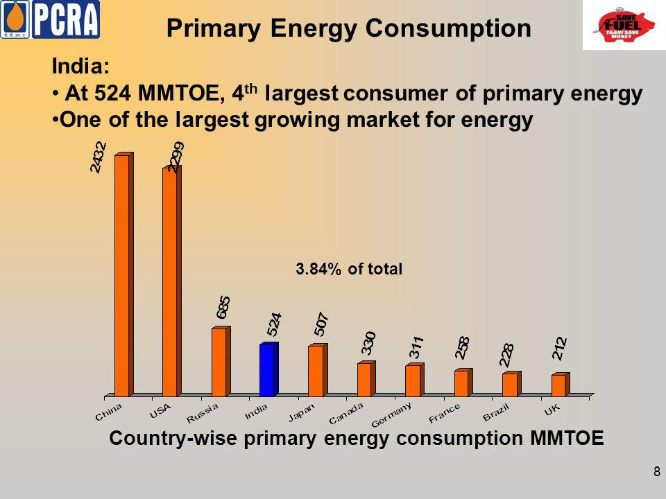 Primary Energy Consumption Country-wise primary energy consumption MMTOE India: At 524 MMTOE, 4 th largest consumer of primary energy One of the large
