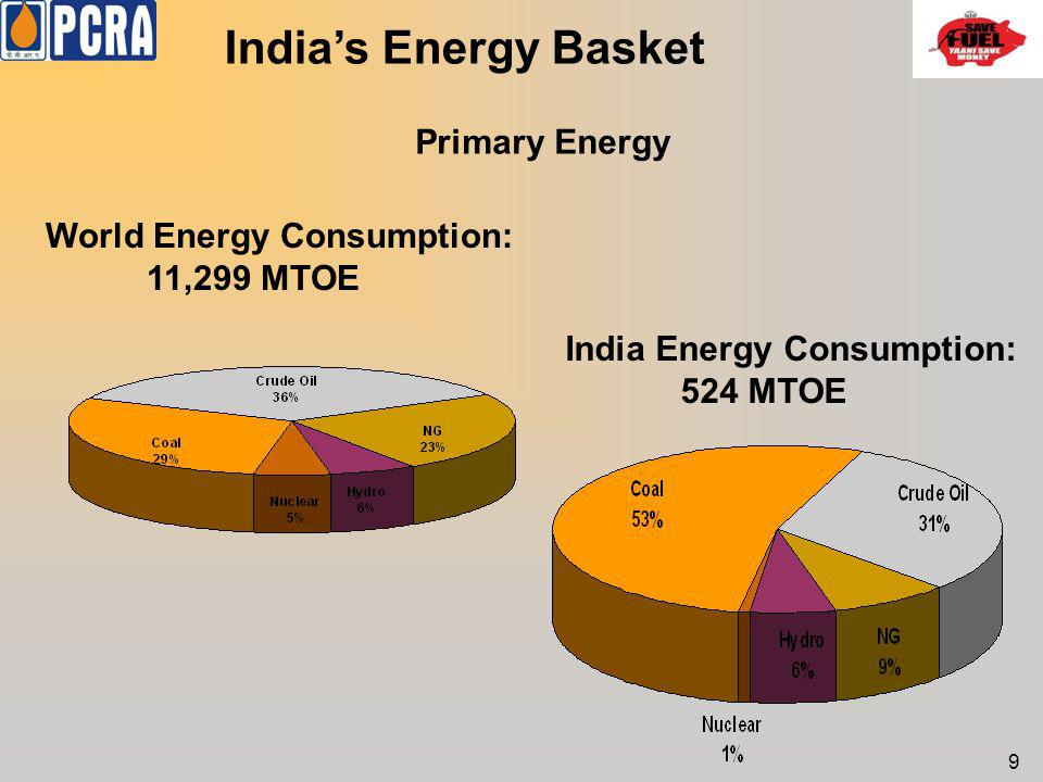 Indias Energy Basket India Energy Consumption: 524 MTOE World Energy Consumption: 11,299 MTOE Primary Energy 9
