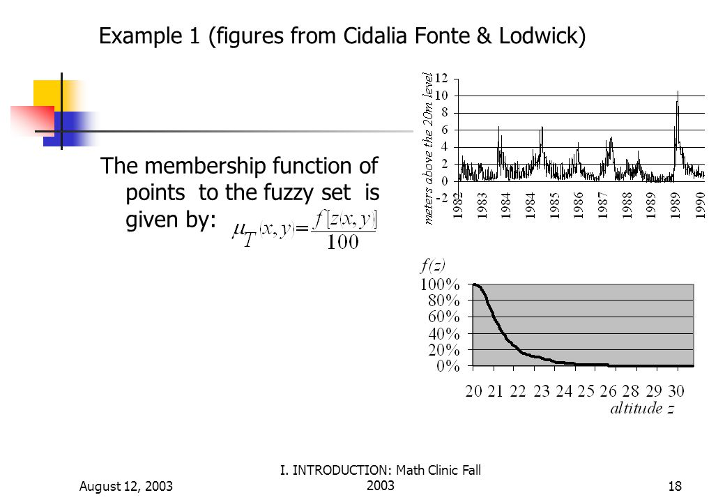 August 12, 2003 I. INTRODUCTION: Math Clinic Fall 200318 Example 1 (figures from Cidalia Fonte & Lodwick) The membership function of points to the fuz