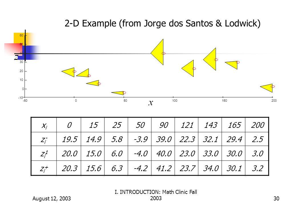 August 12, 2003 I. INTRODUCTION: Math Clinic Fall 200330 xixi 015255090121143165200 zi-zi- 19.514.95.8-3.939.022.332.129.42.5 zi1zi1 20.015.06.0-4.040