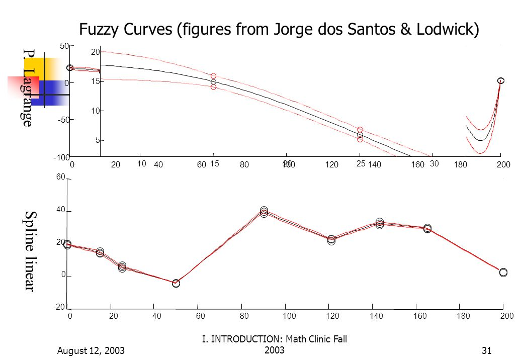 August 12, 2003 I. INTRODUCTION: Math Clinic Fall 200331 Fuzzy Curves (figures from Jorge dos Santos & Lodwick) Spline linear 020406080100120140160180