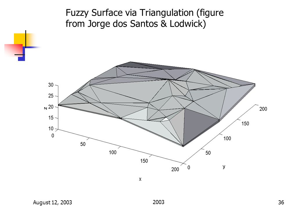 August 12, 2003 I. INTRODUCTION: Math Clinic Fall 200336 Fuzzy Surface via Triangulation (figure from Jorge dos Santos & Lodwick)
