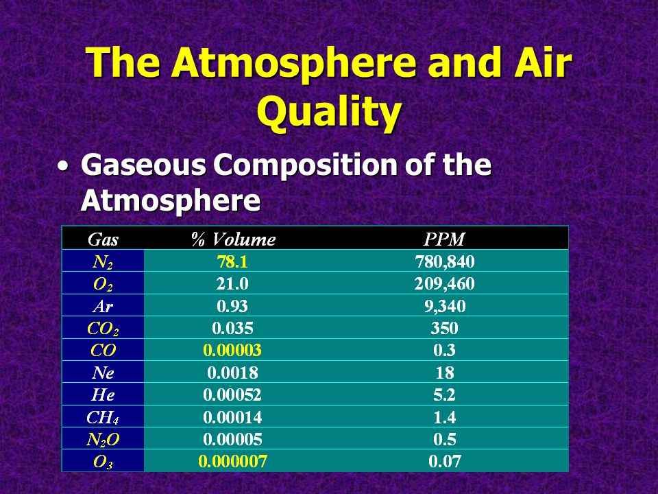 Gaseous Composition of the AtmosphereGaseous Composition of the Atmosphere