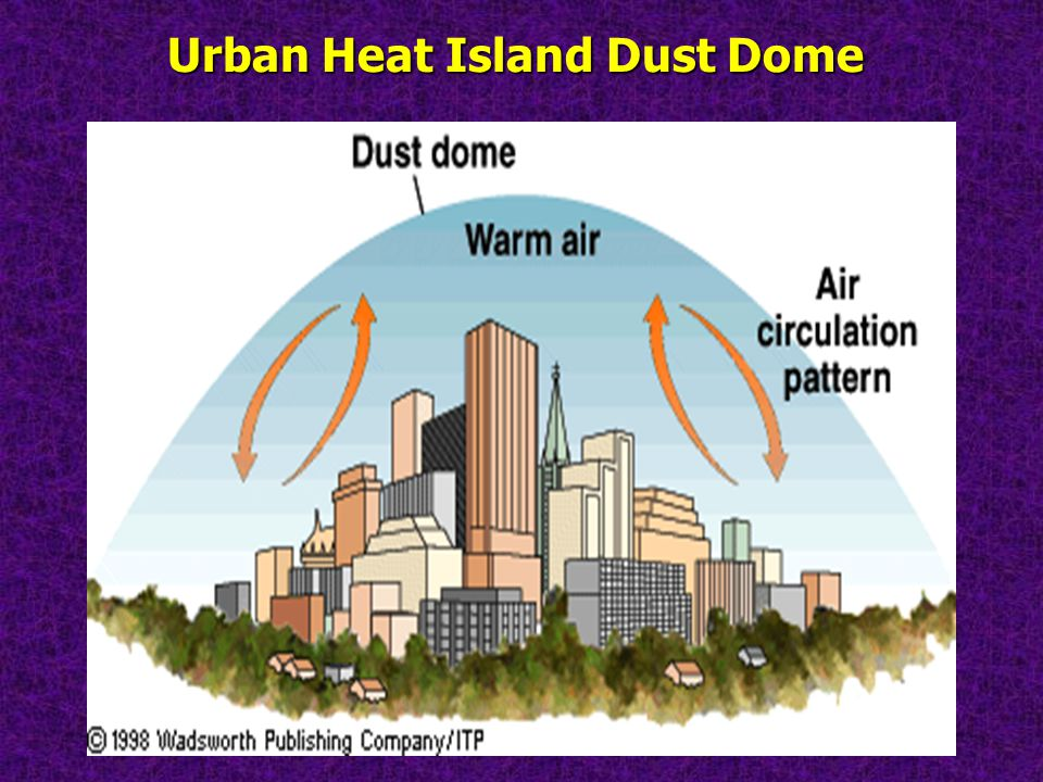 Urban Heat Island Dust Dome