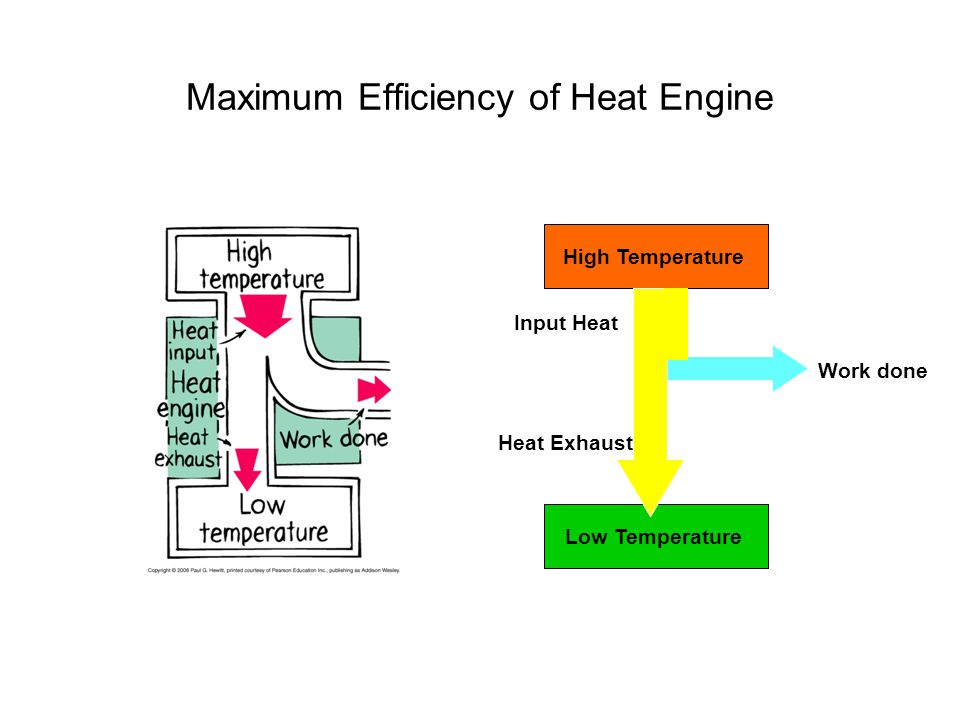 Maximum Efficiency of Heat Engine High Temperature Low Temperature Work done Input Heat Heat Exhaust