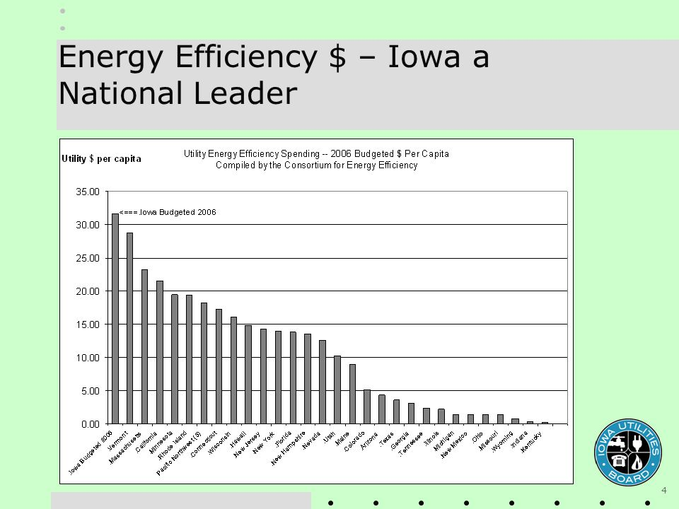4 Energy Efficiency $ – Iowa a National Leader