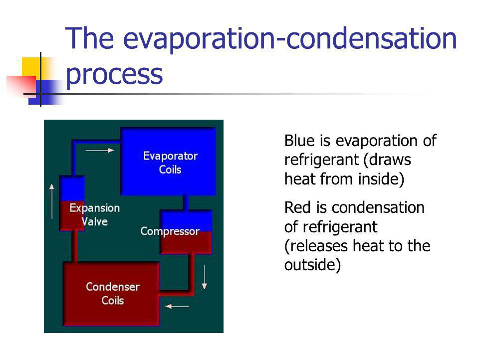 Evaporation and Condensation Evaporation is a cooling process: takes heat from surroundings Condensation is a warming process: releases heat into surr