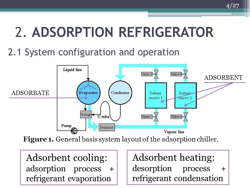 2. ADSORPTION REFRIGERATOR 4/27 2.1 System configuration and operation Figure 1. General basis system layout of the adsorption chiller. ADSORBENT ADSO