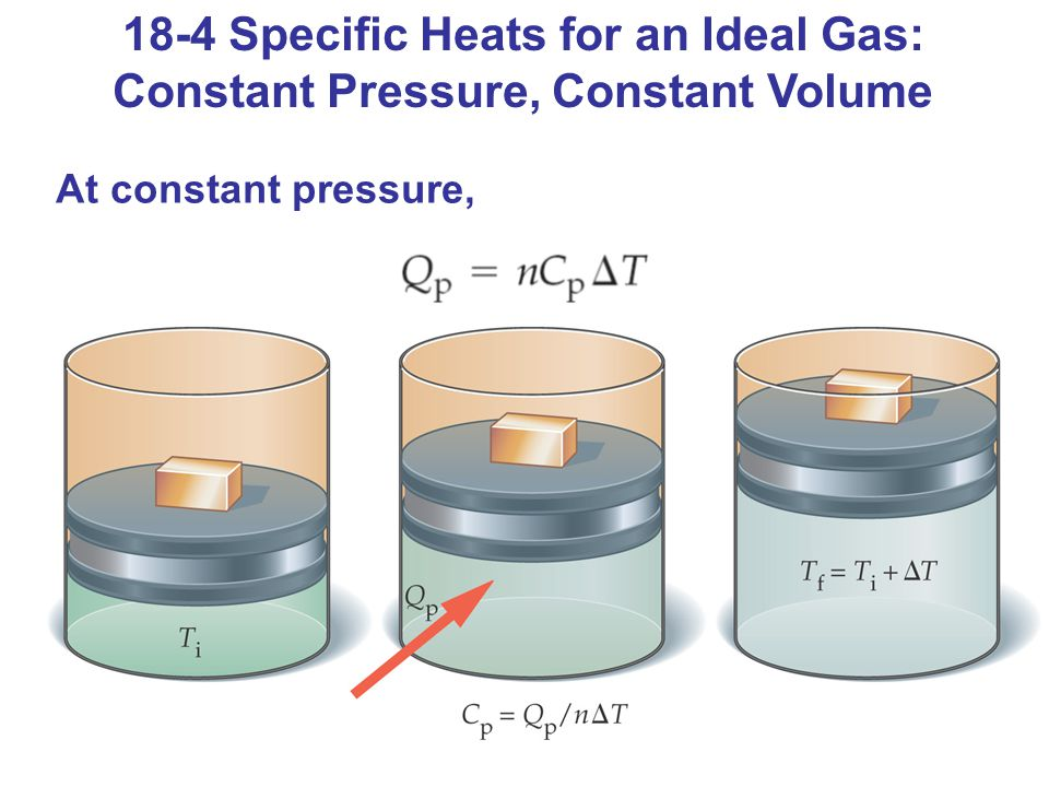 18-4 Specific Heats for an Ideal Gas: Constant Pressure, Constant Volume At constant pressure,