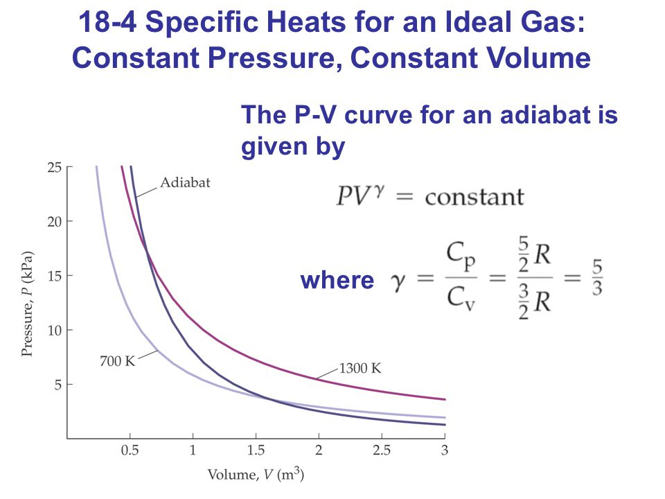 18-4 Specific Heats for an Ideal Gas: Constant Pressure, Constant Volume The P-V curve for an adiabat is given by where