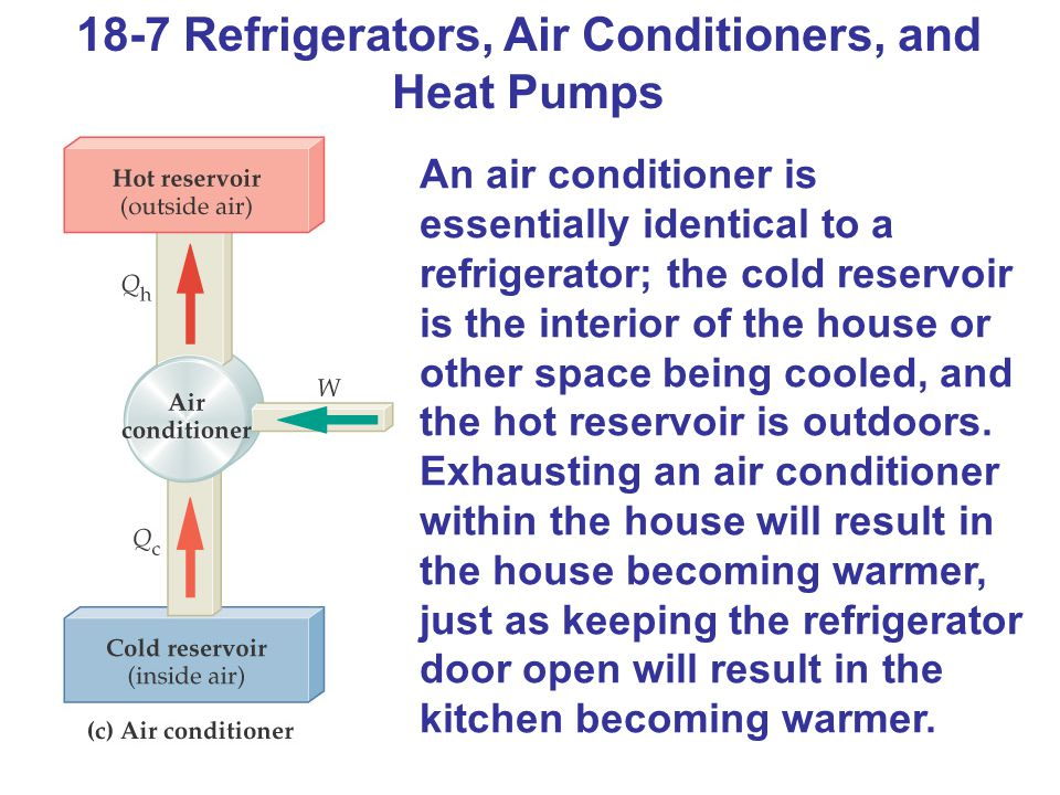 18-7 Refrigerators, Air Conditioners, and Heat Pumps An air conditioner is essentially identical to a refrigerator; the cold reservoir is the interior of the house or other space being cooled, and the hot reservoir is outdoors.