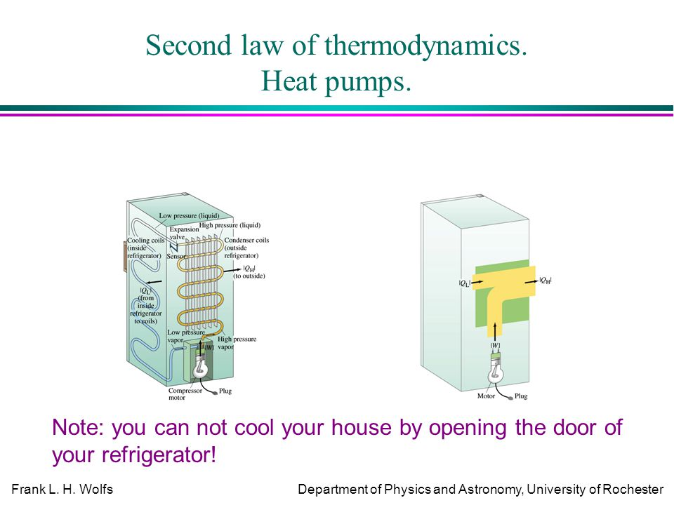 Frank L. H. WolfsDepartment of Physics and Astronomy, University of Rochester Second law of thermodynamics. Heat pumps. Note: you can not cool your ho