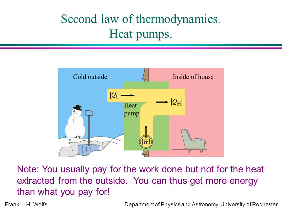 Frank L. H. WolfsDepartment of Physics and Astronomy, University of Rochester Second law of thermodynamics. Heat pumps. Note: You usually pay for the
