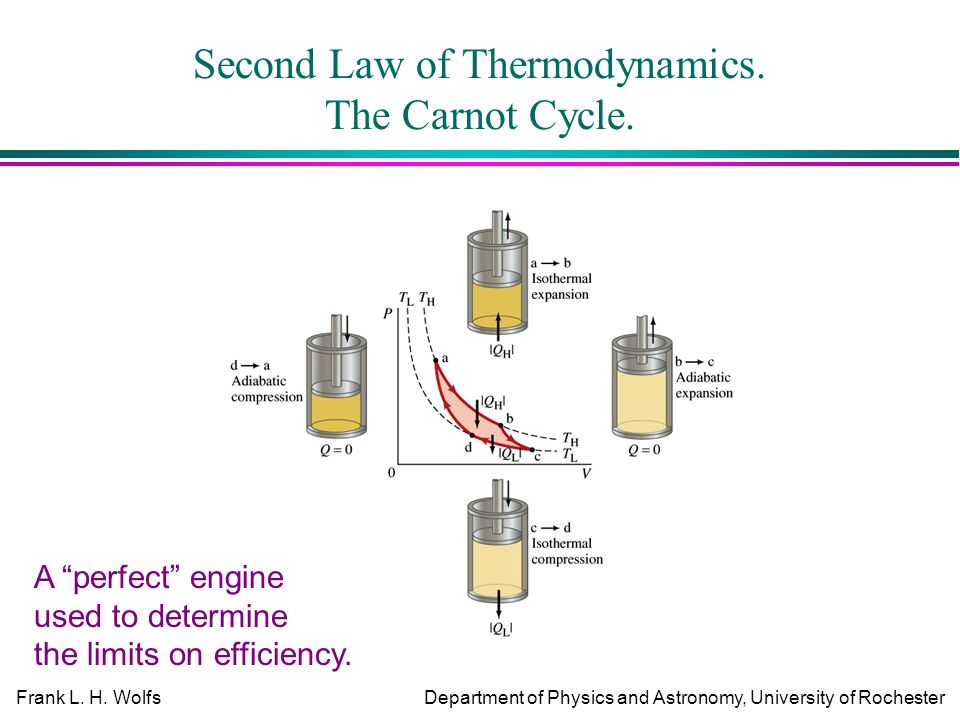 Frank L. H. WolfsDepartment of Physics and Astronomy, University of Rochester Second Law of Thermodynamics. The Carnot Cycle. A perfect engine used to