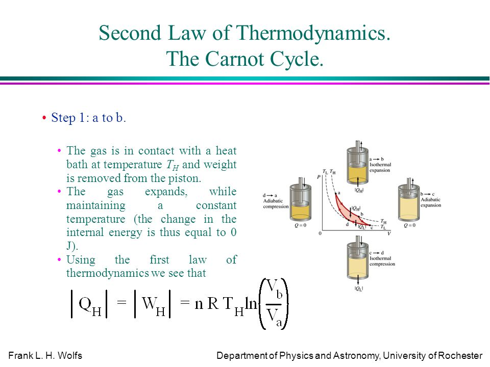 Frank L. H. WolfsDepartment of Physics and Astronomy, University of Rochester Second Law of Thermodynamics. The Carnot Cycle. Step 1: a to b. The gas