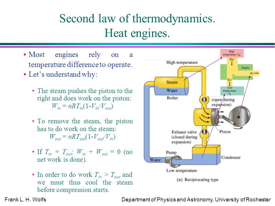 Frank L. H. WolfsDepartment of Physics and Astronomy, University of Rochester Second law of thermodynamics. Heat engines. Most engines rely on a tempe